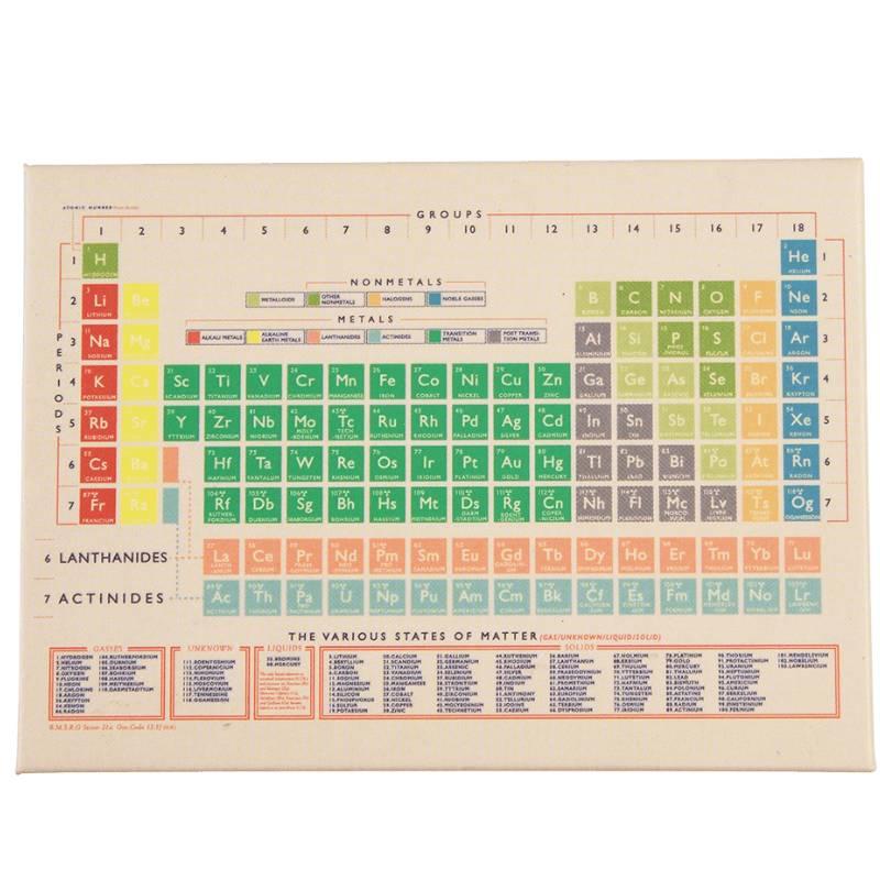 Periodic Table Fridge Magnet