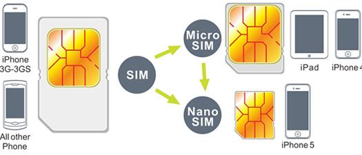 iphone 5 sim karte zuschneiden